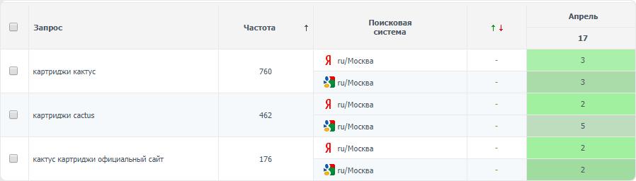 Картриджи (Москва) топ-3