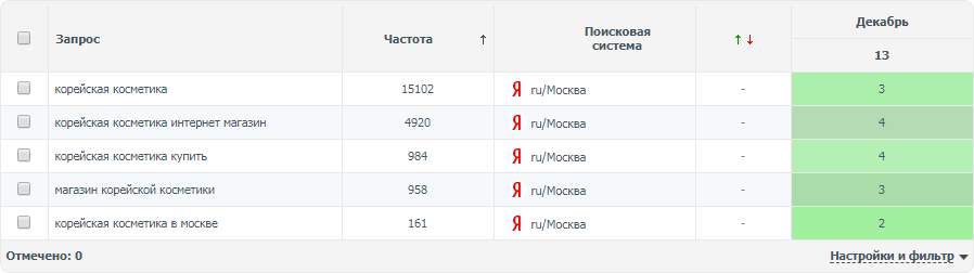 Корейская косметика (регион Москва) топ-5