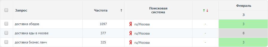 Доставка обедов (регион Москва)