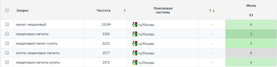 Неодимовый магнит (регион Москва)