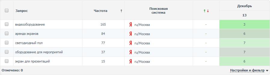 Видеооборудование (регион Москва)