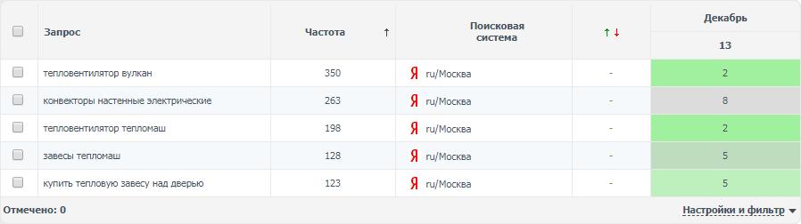 Тепловые завесы (регион Москва)