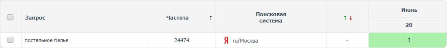 Постельное белье (регион Москва) топ-3