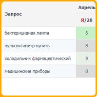 Медицинские приборы (регион Москва)