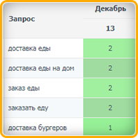 Доставка еды (регион Калининград) топ-3
