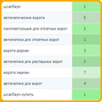 Автоматические ворота (регион Москва) топ-5