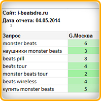 Monster beats (Google)