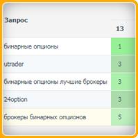 Бинарные опционы (регион Москва) топ-3