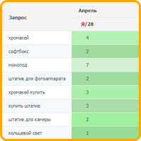 Штативы (регион Москва) топ-5