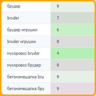 Спецтехника Брудер (регион Москва)
