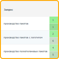 Производство пакетов (регион Москва) топ-1