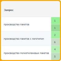 Производство пакетов (регион Санкт-Петербург) топ-1