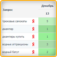 Самокаты, джампер (регион Москва) топ-5