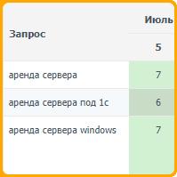 Аренда сервера (Москва)