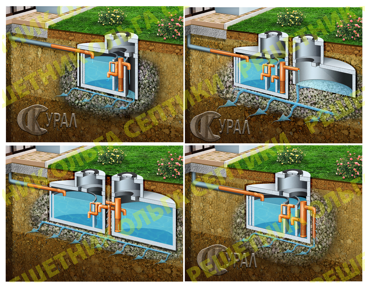 Иллюстрация визуализация строения септиков.