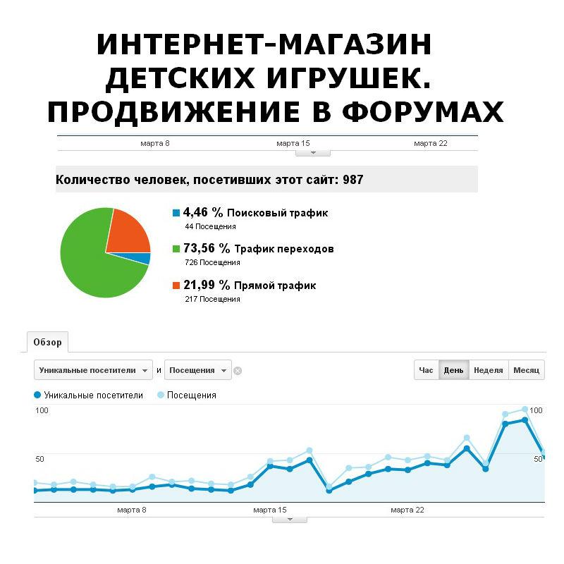 Продвижение сайта в форумах