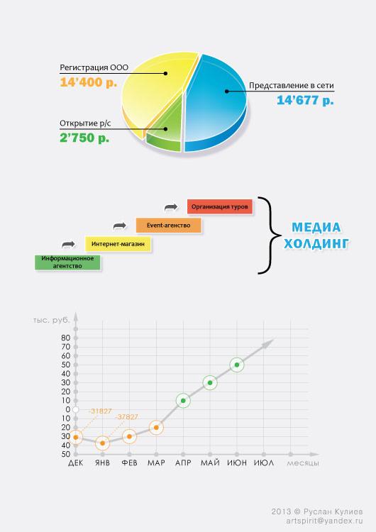 Инфографика для бизнес-плана