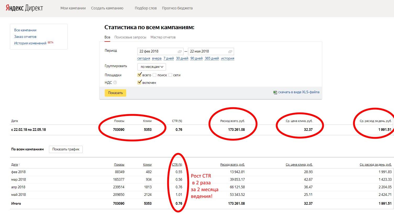 Ведение рекламной кампании Фитнес-клуба в москве. Рост CTR в 2 раза а Заявок в 3 раза!