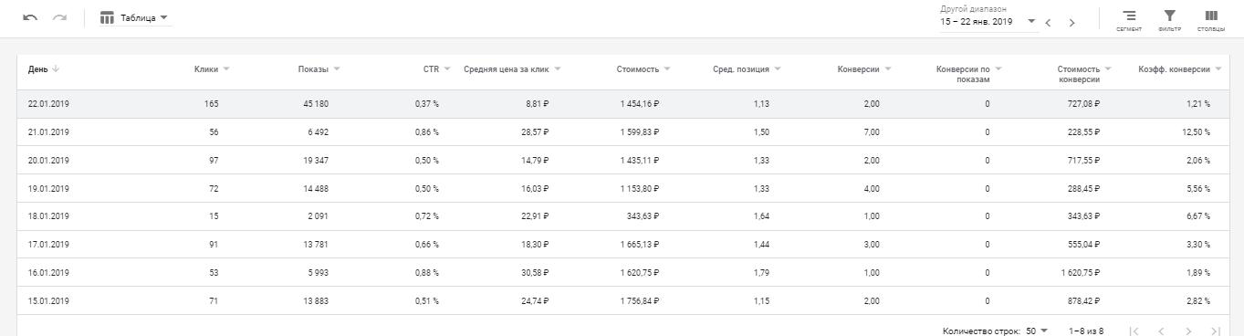 Google Ads - Ремонт квартир - КМС+Поиск