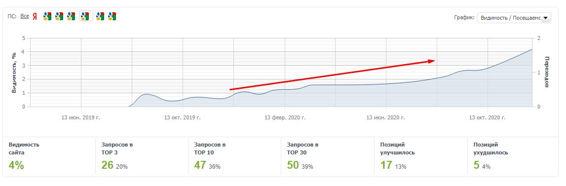 Продвижение сайта по хранению багажа в Кракове. Рост видимости в SEO на 700% за 2,5 года, рост продаж на 370%