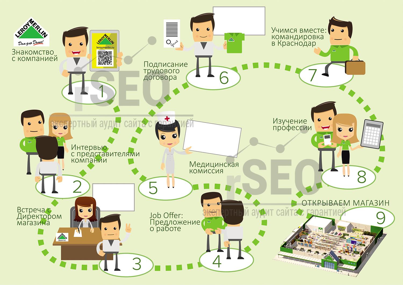 Инфографика для сети гипермаркетов