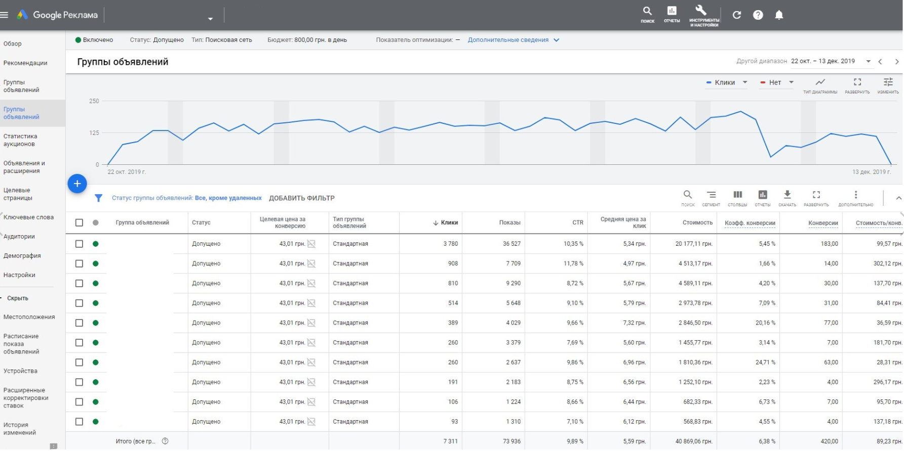 Google Ads увеличение продаж на 211% за 1 месяц при снижении расходов на рекламу в 3,3 раза
