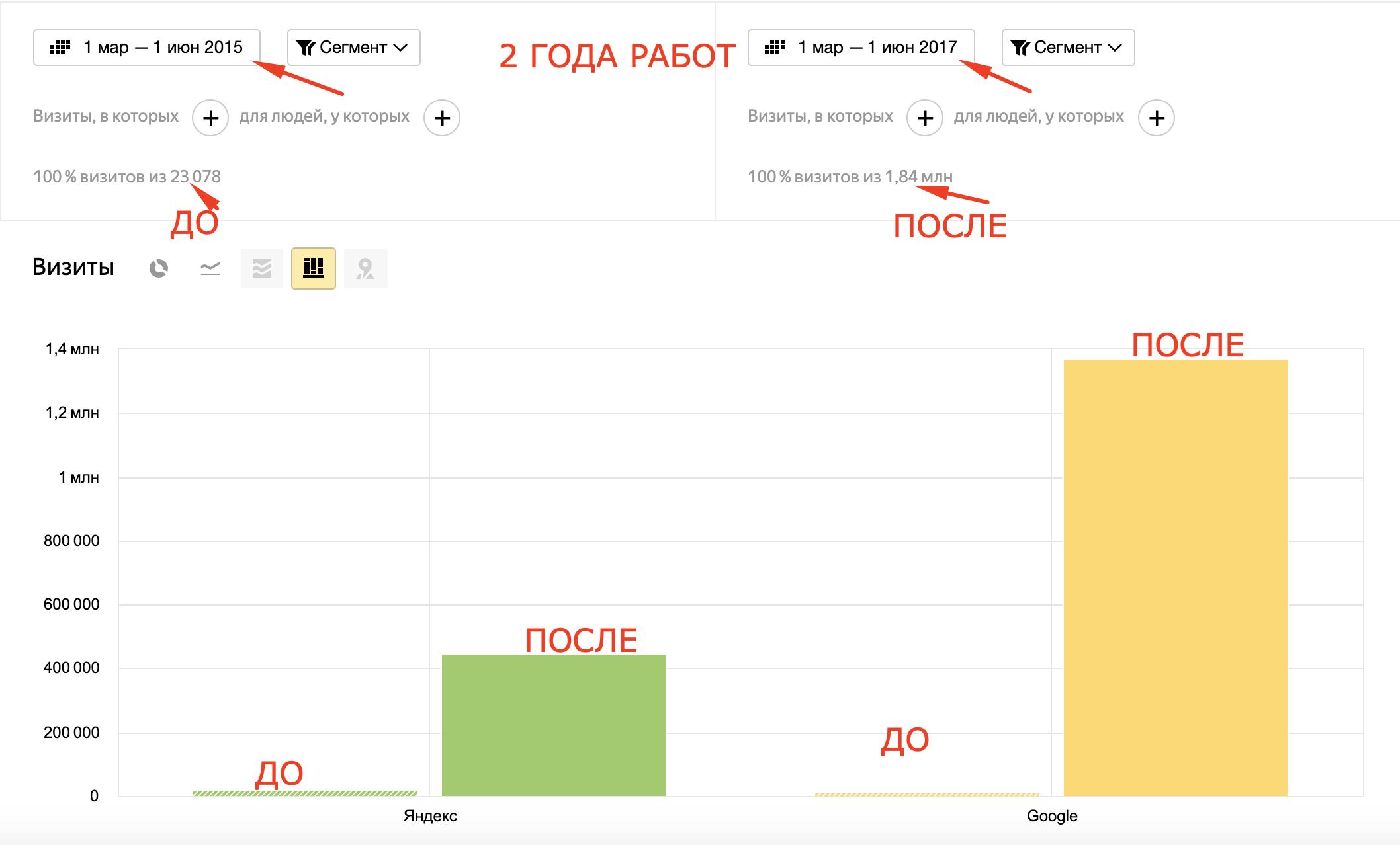 Раскрутка сайта по продаже мобильных телефонов и техники, Москва, РФ