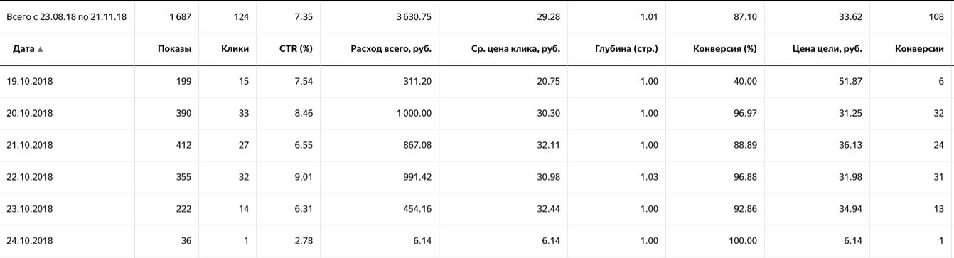 Директ, Медицинская узкая тематика, Москва цена заявки от 6р, CTR 9+%