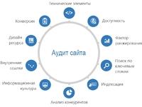 Комплексный seo аудит сайта (технический, контент, юзабилити), нет аналогов,...