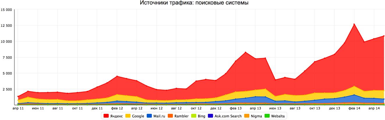 Продвижение интернет-магазина по Москве