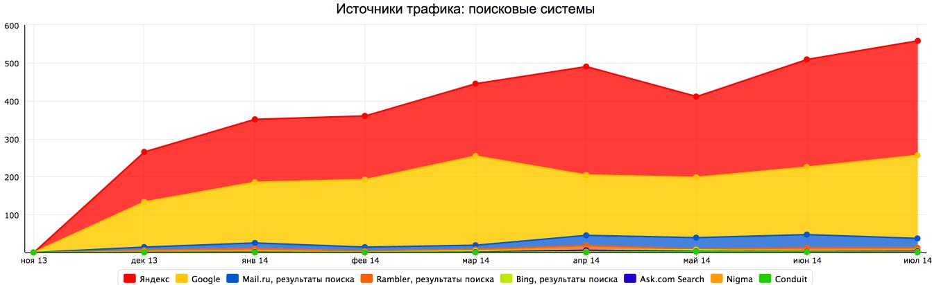 Продвижение сайта туристической компании - Калининград