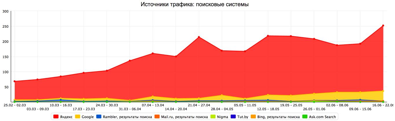 Продвижение магазина промышленного оборудования по Москве
