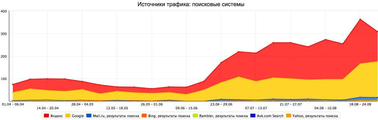 Продвижение сайта по продаже игровой валюты - Москва