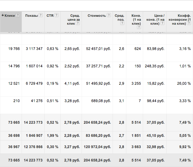 Пример эффективной траффиковой кампании Adwords при ср цене клика меньше 3р.