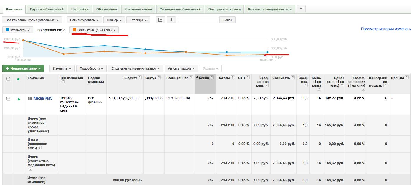 Оптимизация Медийной кампании в Adwords:снижение цены конверсии в 6 раз. (с 600 до 100р)