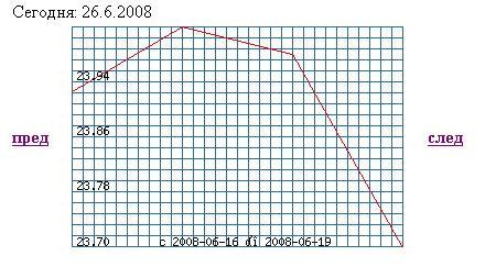 Отображение валюты в виде графика