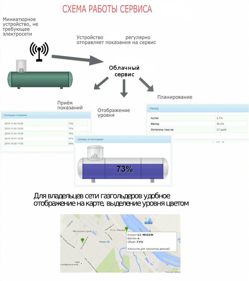 Сервер и CRM для m2m устройств, позволяющий удалённо следить за уровнем газа в газгольдерах