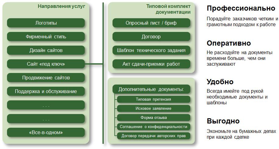 Пакет шаблонов документов для веб-студии
