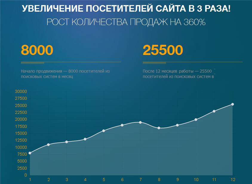 """""""5 китов"""" Всероссийский интернет-магазин мебели"""