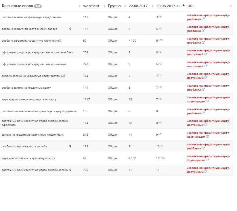 росбанк кредитная карта онлайн ТОП 7 Yandex Россия