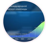 """Инфографика """"Лига знаний"""" 1.0"""