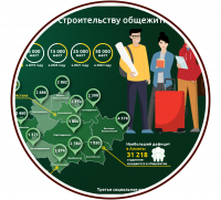 "Инфографика ""Студенты"""