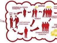 Подключение партнерских программ к сайтам и лендингам