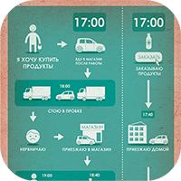 инфографика для интернет магазина