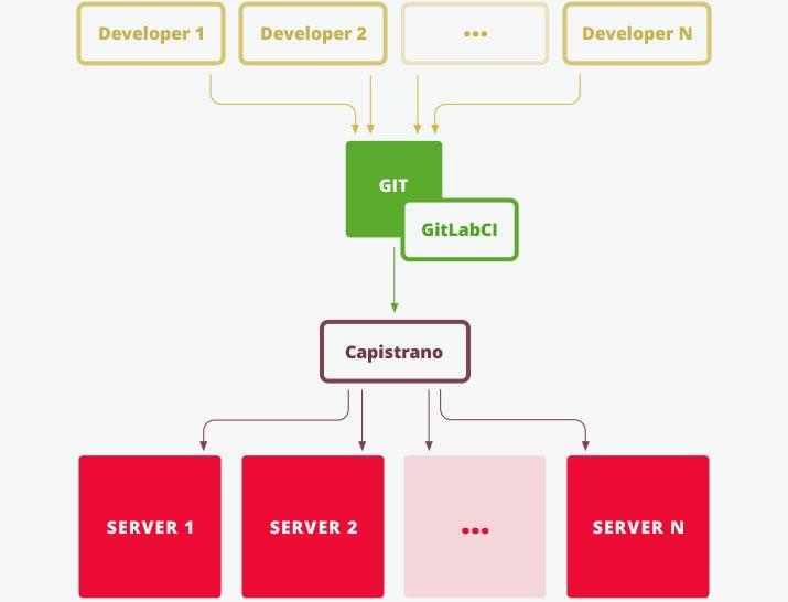 NIC.UA — сайт доменного регистратора