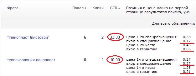 Создание и администрирование рекламной кампании в Яндекс.Директ
