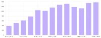 Увеличение количества целевых посетителей на сайте магазина парфюмерии в Москве и области в 3 раза за 3 месяца