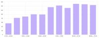 Рост числа обращений в сервис по брендированию автомомбилей в Москве в 2,5 раза за 60 дней