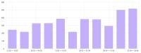 Прирост поискового трафика в интернет-магазине мебели на 100% за 60 дней
