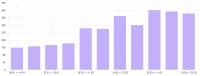 Рост поискового трафика сайта по продаже семян в 2 раза за 75 дней